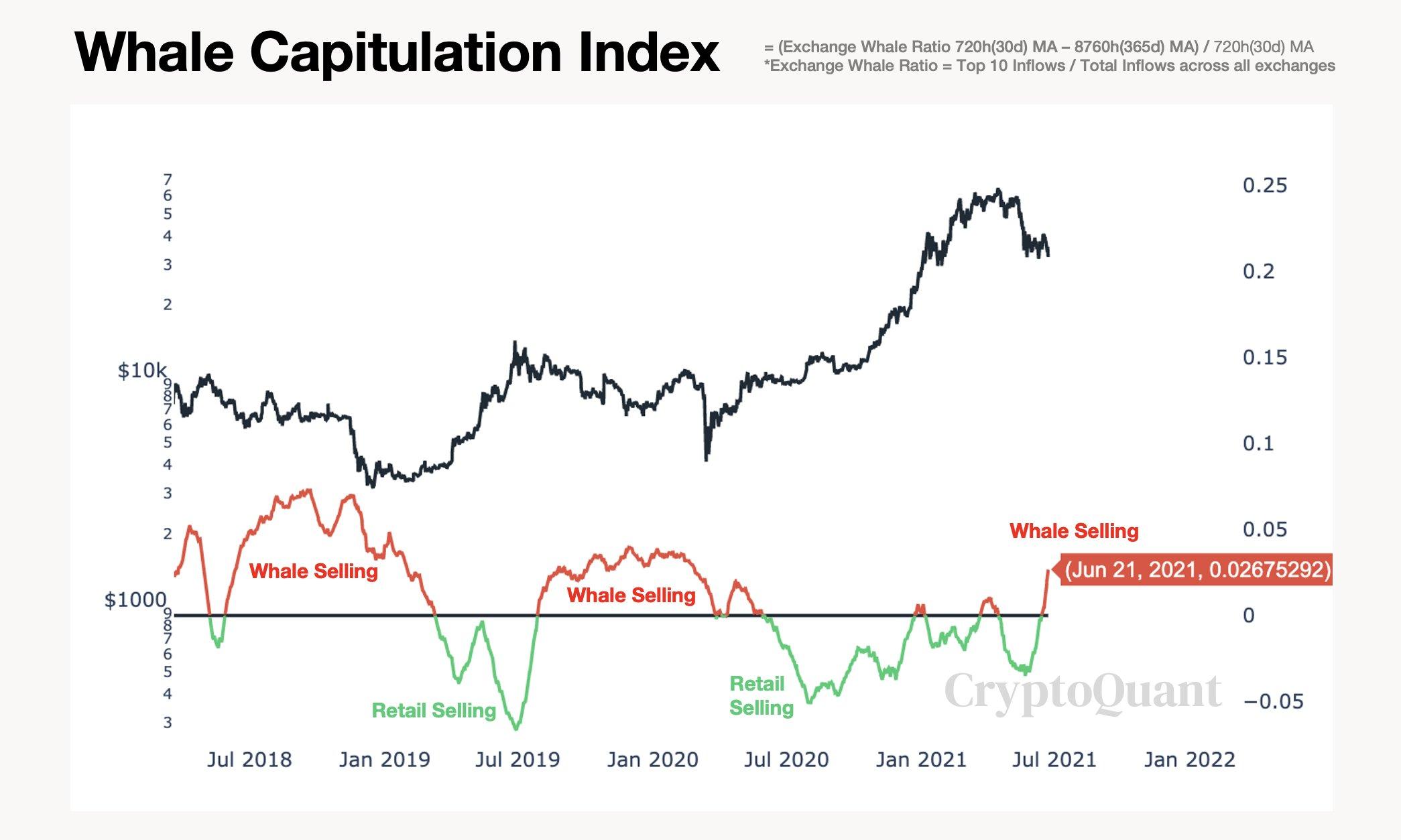 Grafico del Whale Capitulation Index di Bitcoin