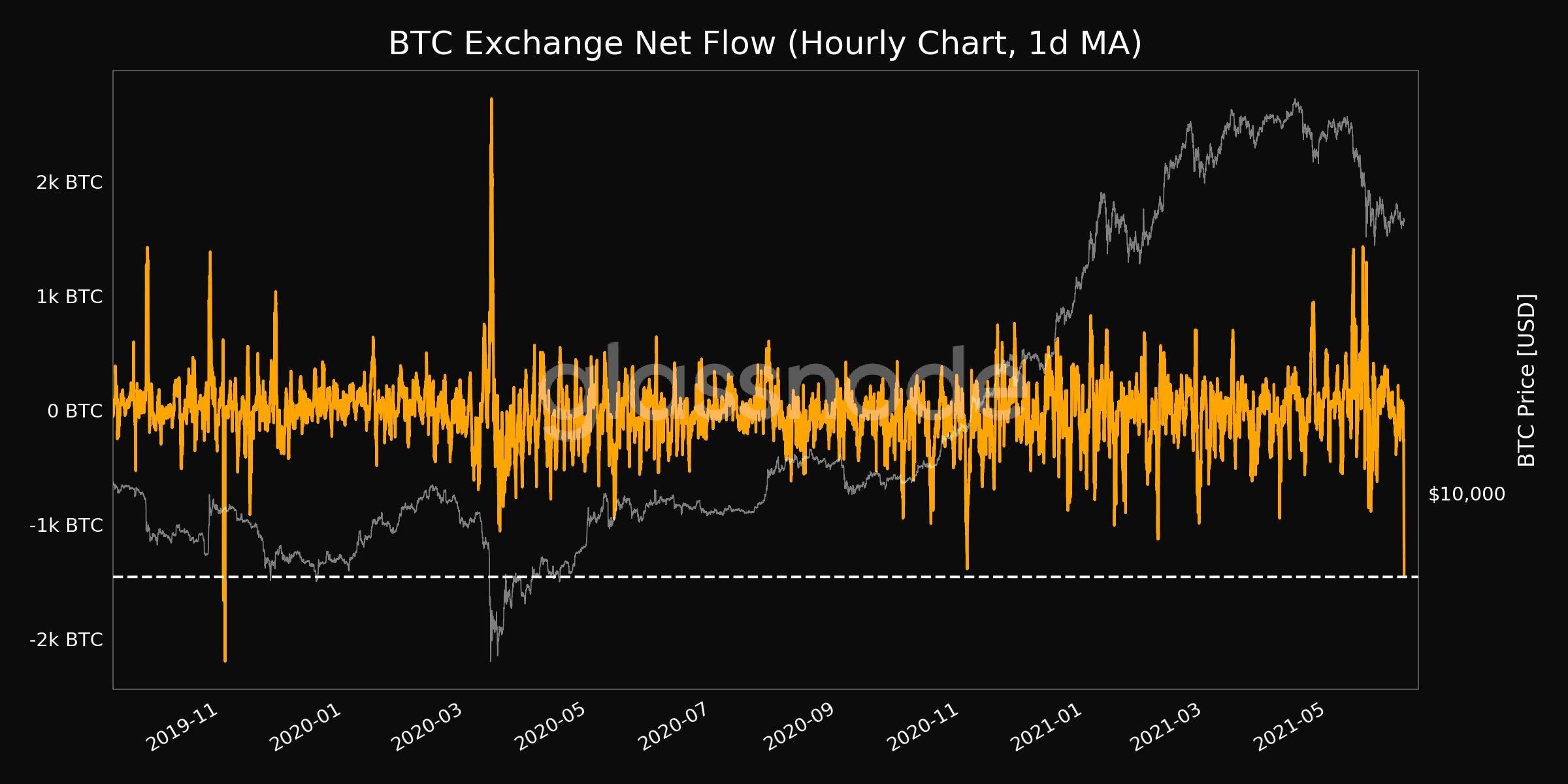 Il flusso netto di Bitcoin da e verso Exchange tocca minimi intoccati da 19 mesi
