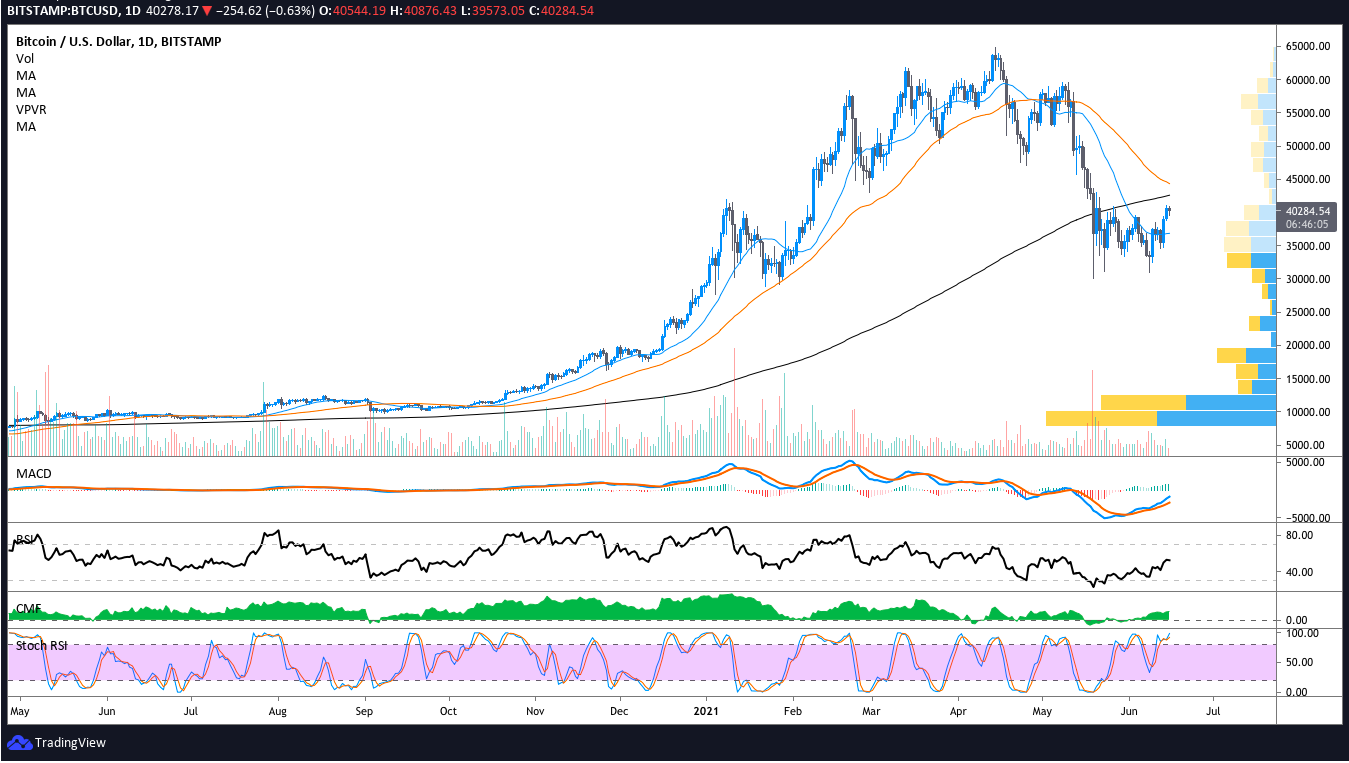 Traders look for Bitcoin price daily close at $41K to confirm bullish reversal