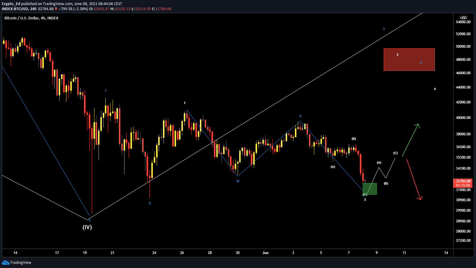 Crypto Ed's BTC price chart with ABC structure. Source: Crypto Ed/Twitter
