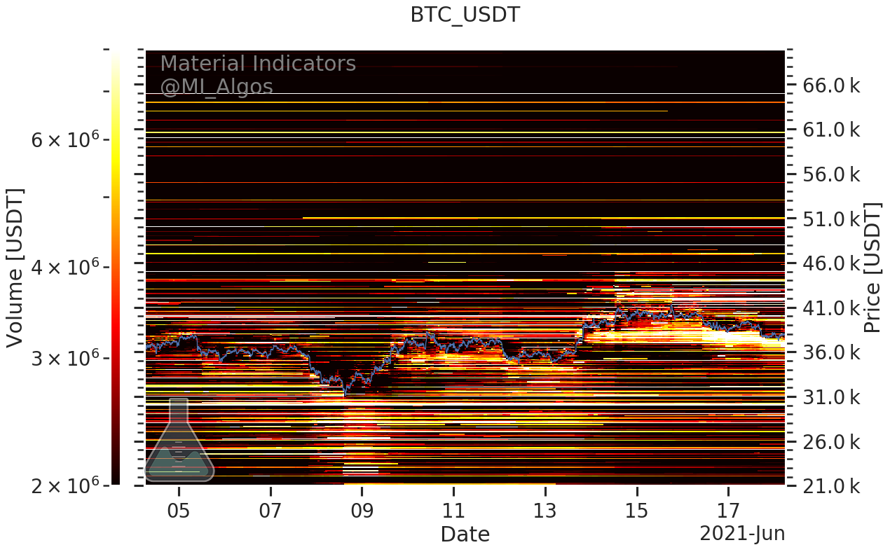 BTC/USD, livelli 'buy' e 'sell' su Binance. Fonte: Material Indicators/ Twitter