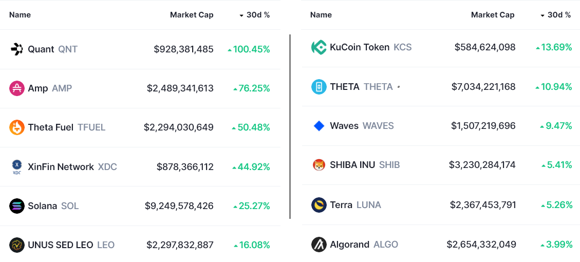 Bulls are back, but regulatory fears hamper the DeFi and altcoin recovery