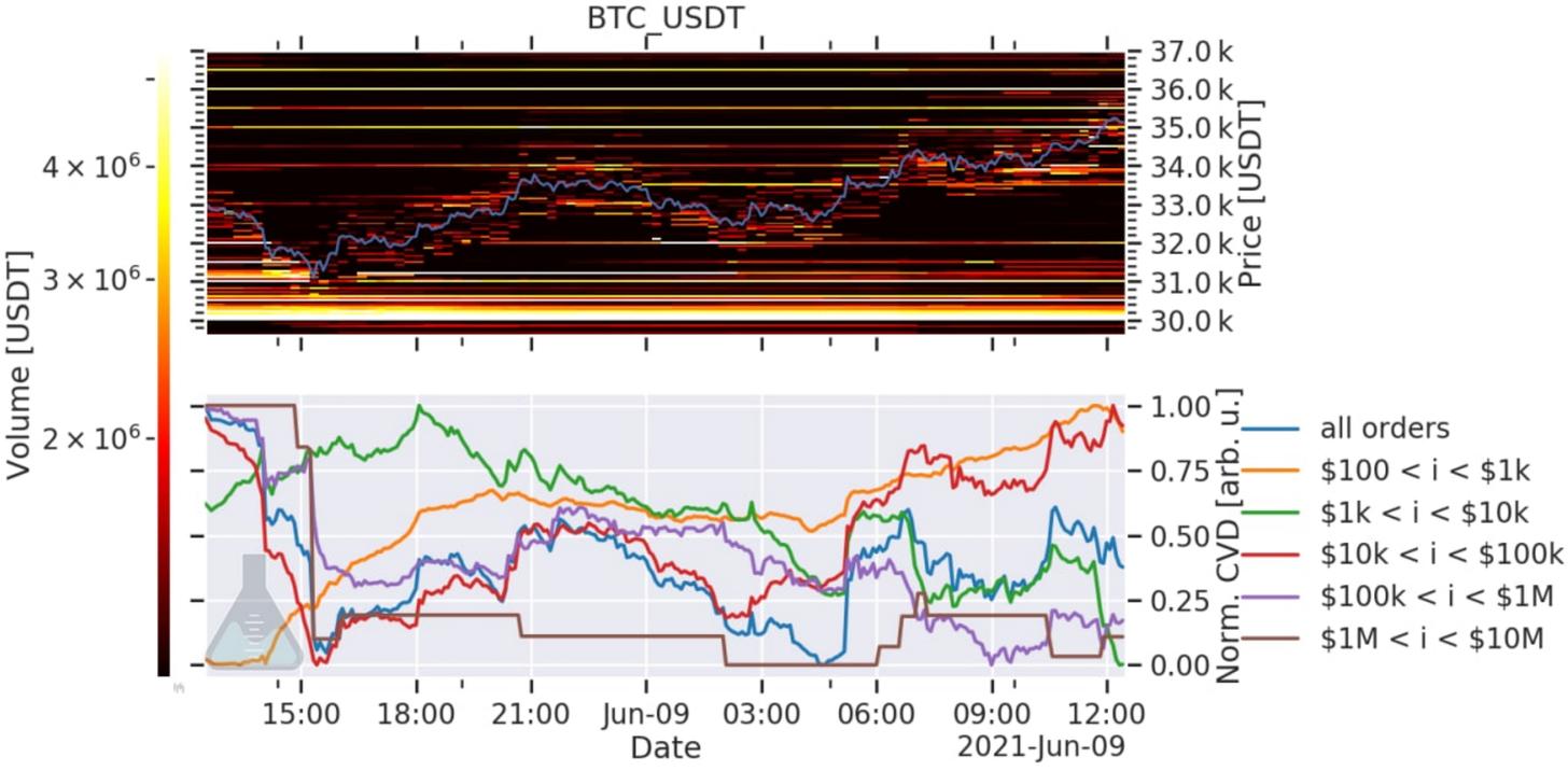 Picco degli ordini di vendita di Bitcoin da parte delle whale