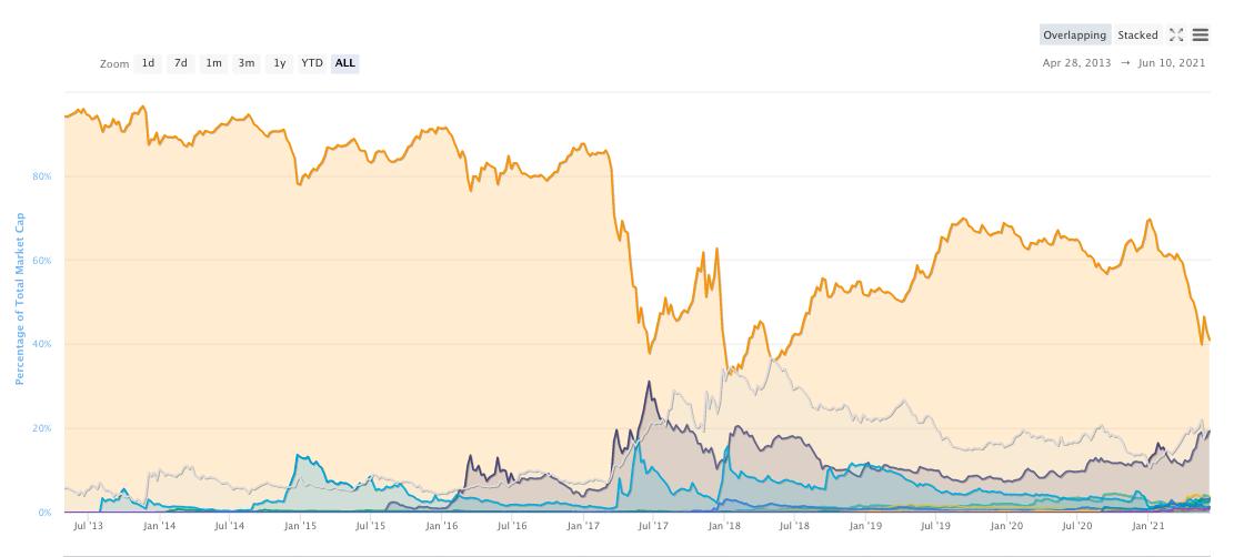 mercato dei futures per bitcoin)