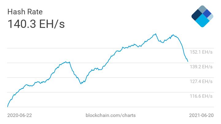 L'hash rate di Bitcoin crolla a 140,3 EH/s per la prima volta da sei mesi