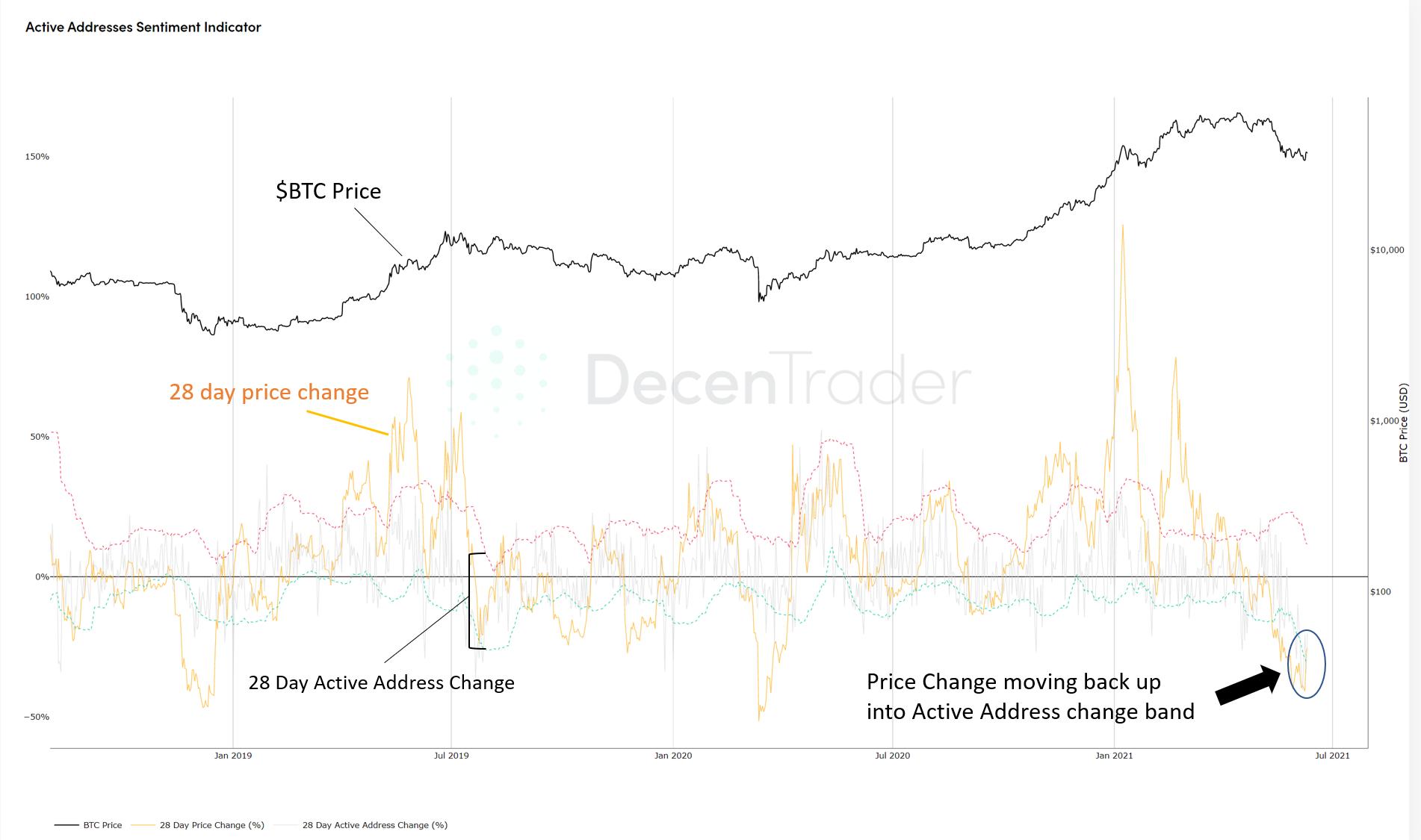 L'Active Addresses Sentiment Indicator mostra segnali rialzisti per BTC. Fonte: Decentrader