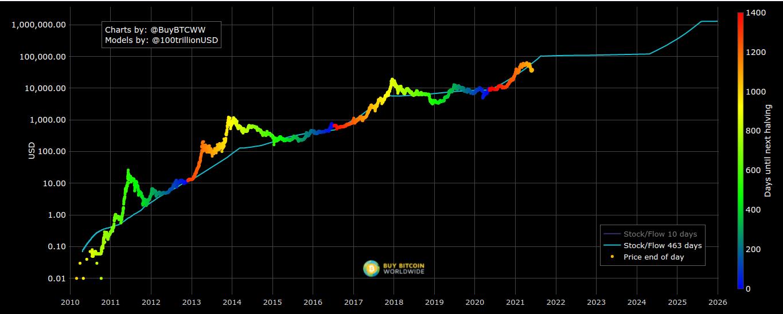 Grafico dello stock-to-flow di Bitcoin, 4 giugno 2021