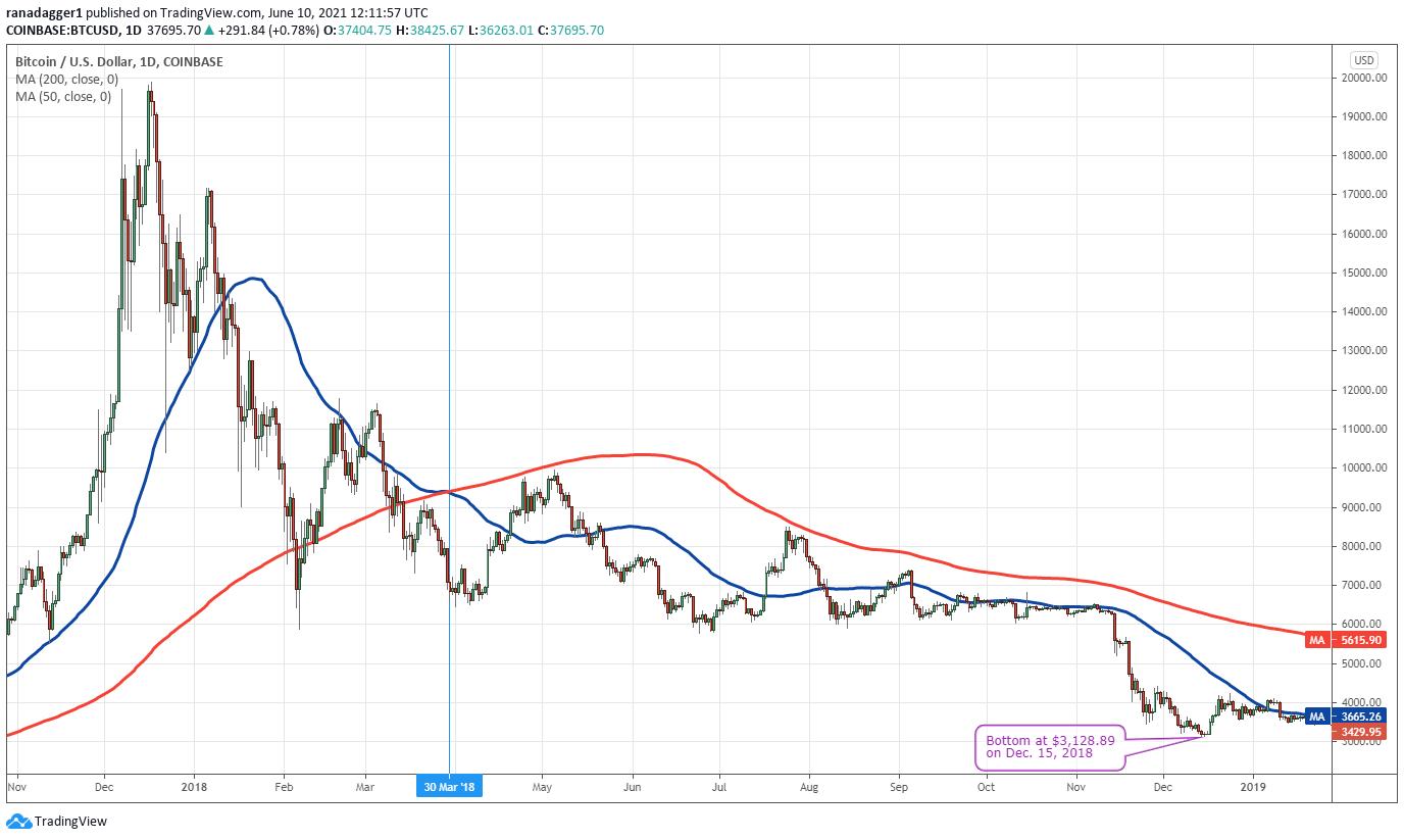 bitcoin trading bot github csgo skins bitcoin