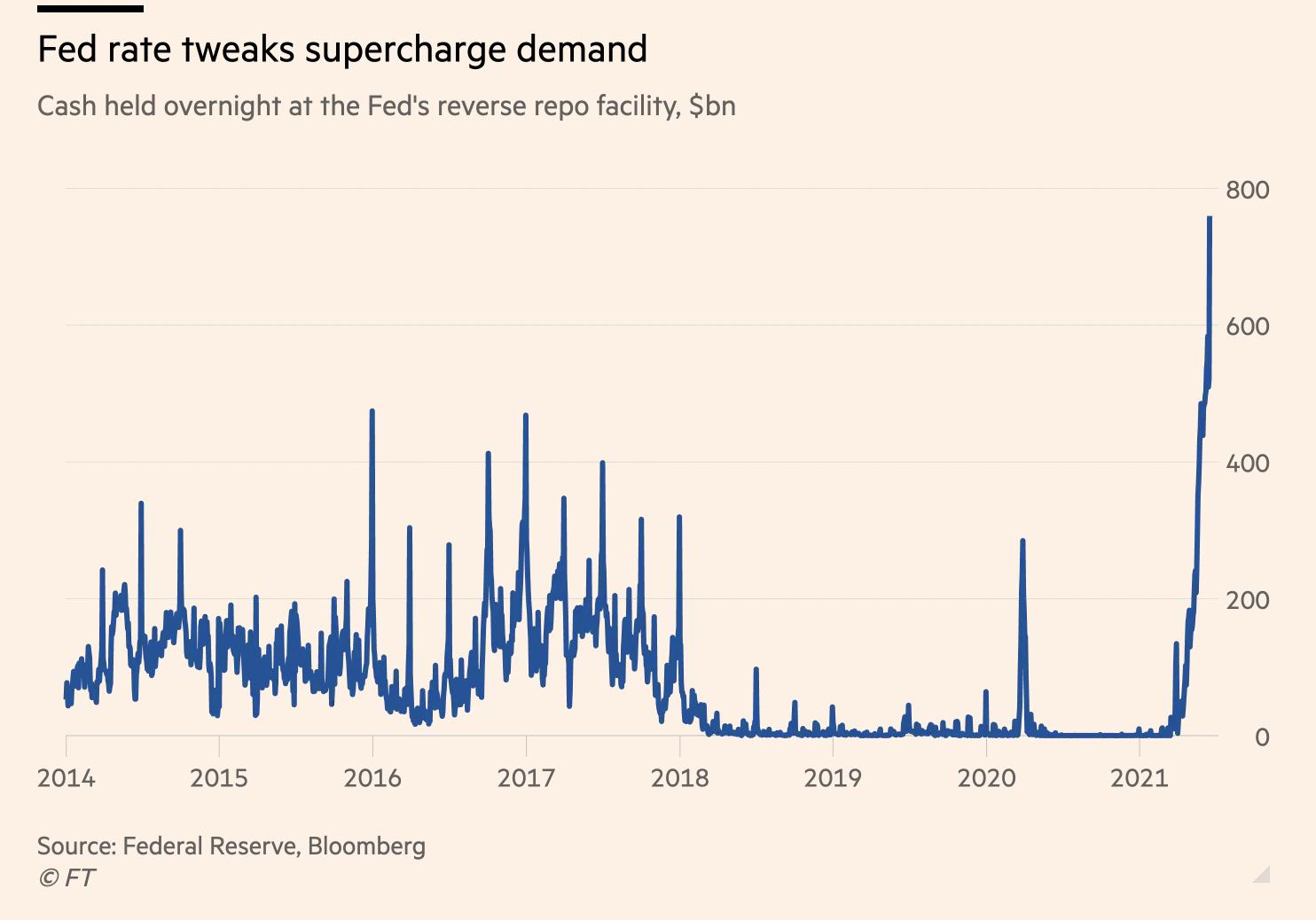 Le modifiche della Fed rafforzano la domanda