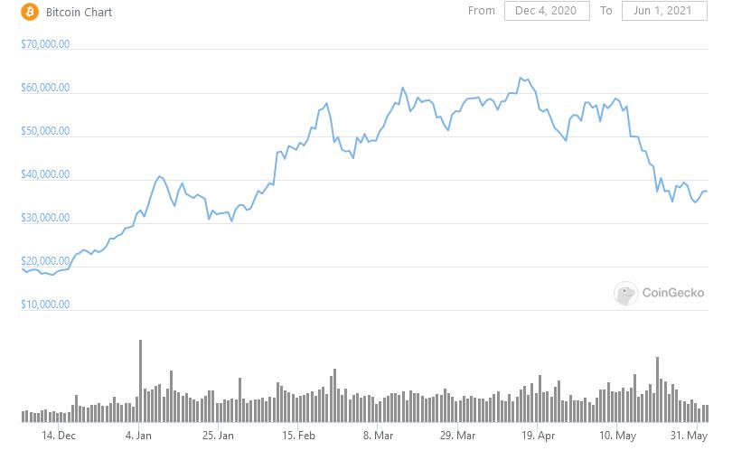 Grafico del prezzo di Bitcoin