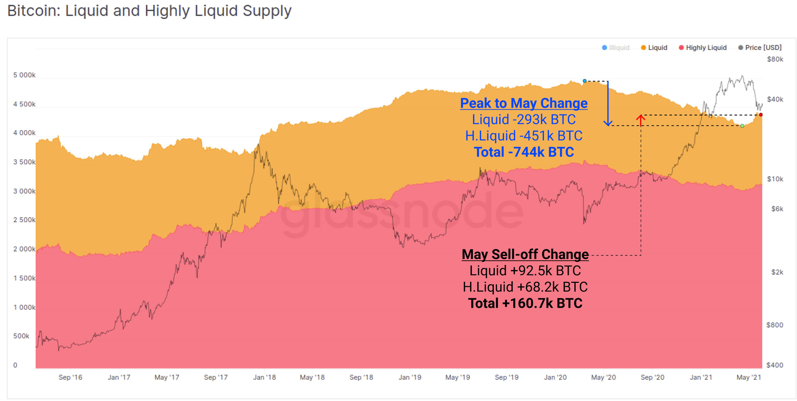 Bitcoin price is fragile, but on-chain data points to fresh accumulation