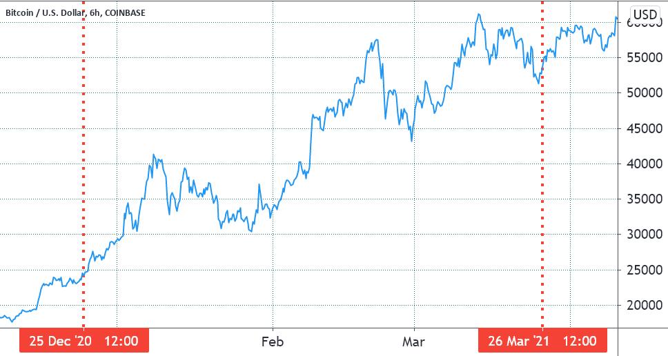Цена биткойнов истекает в декабре 2020 года и в марте 2021 года