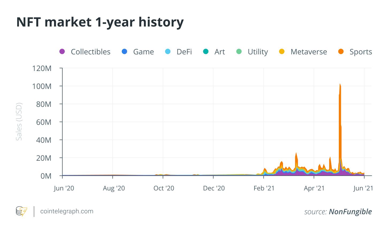 NFT market growth since February 2021