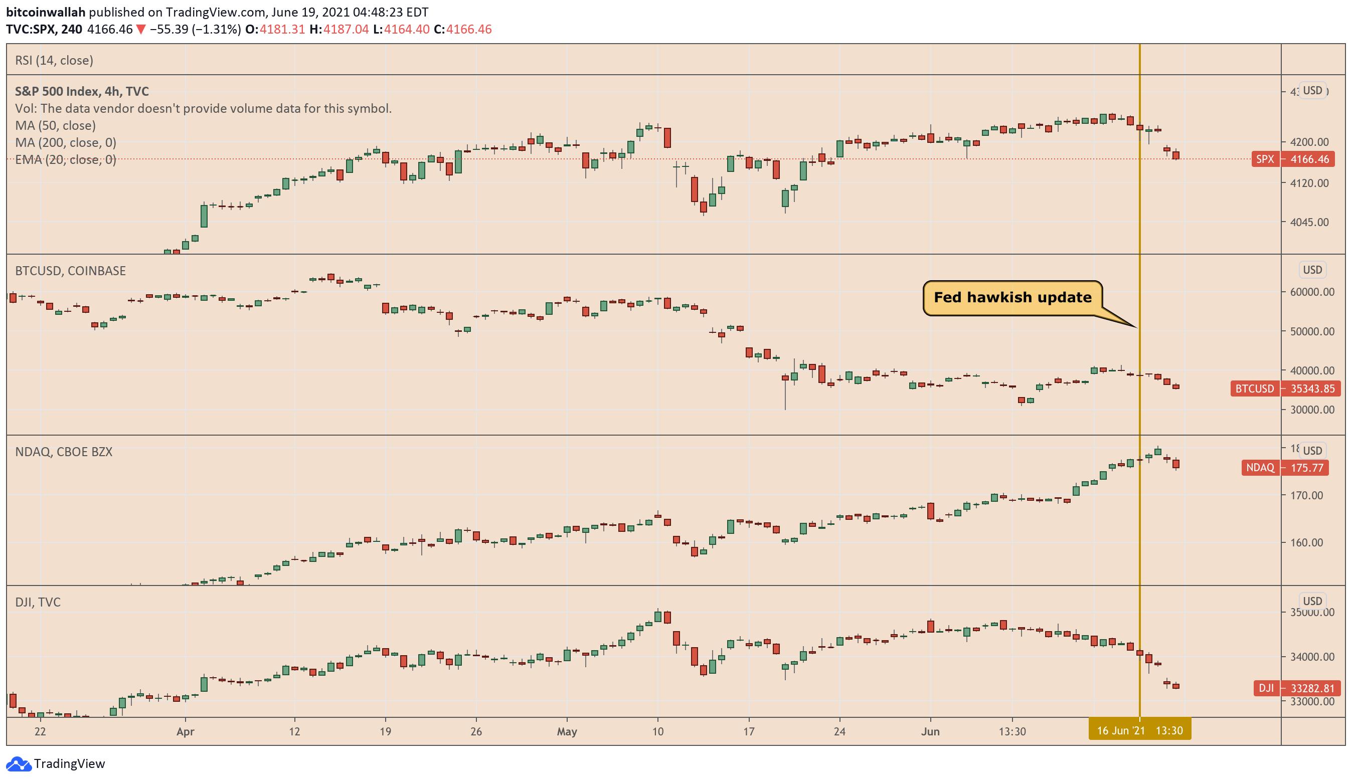 bitcoin dei tassi di mercato)