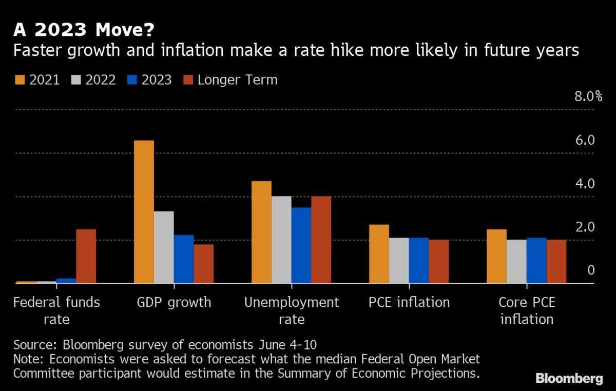 Prospettive di crescita e di inflazione più rapide rendono un aumento dei tassi più probabile nel 2023