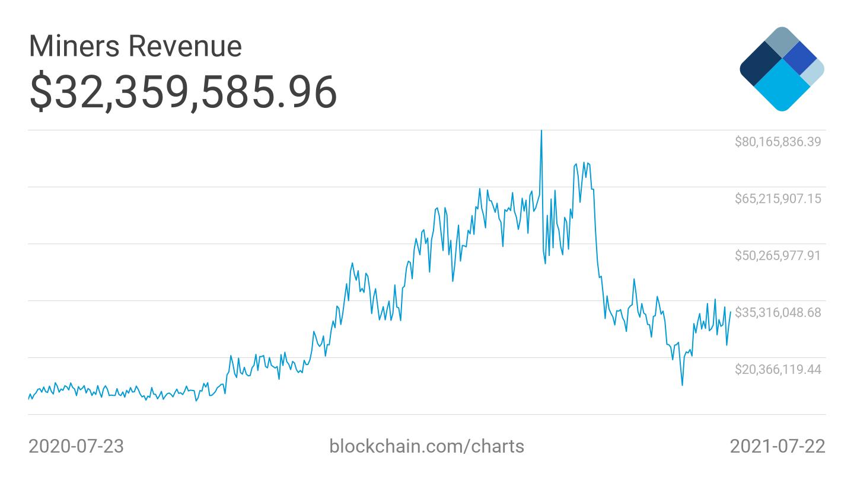 Grafico delle entrate dei miner di Bitcoin
