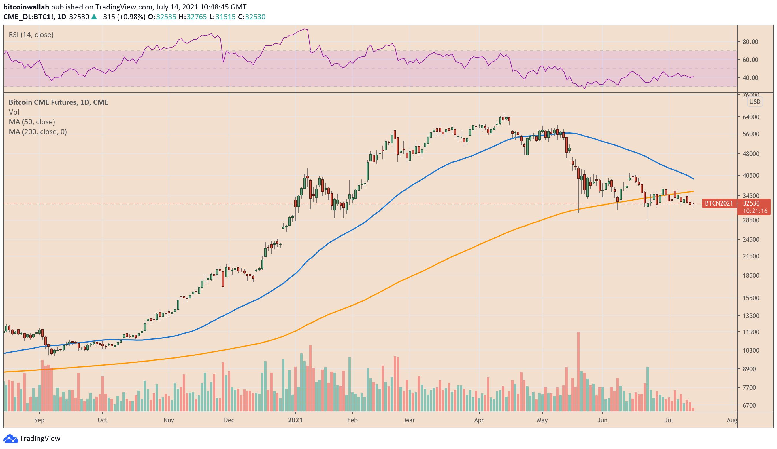 valore di mercato attuale per bitcoin