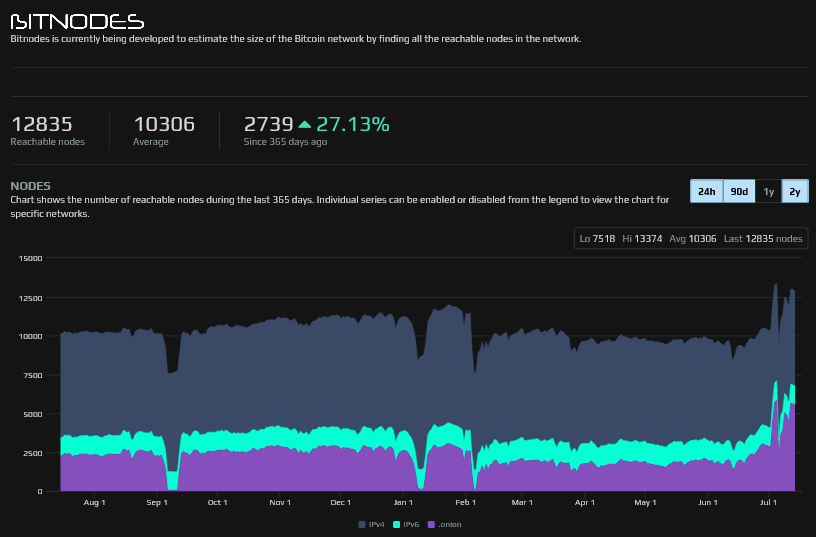 Numero di nodi raggiungibili di Bitcoin nell'ultimo anno