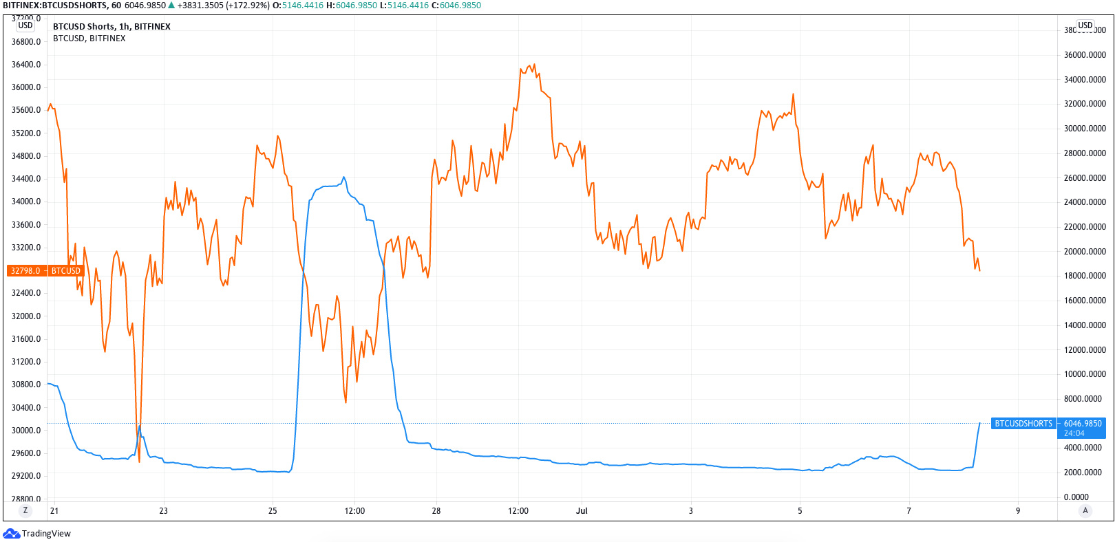 Short su BTC (linea blu) vs. prezzo di BTC (linea arancione). Fonte: TradingView