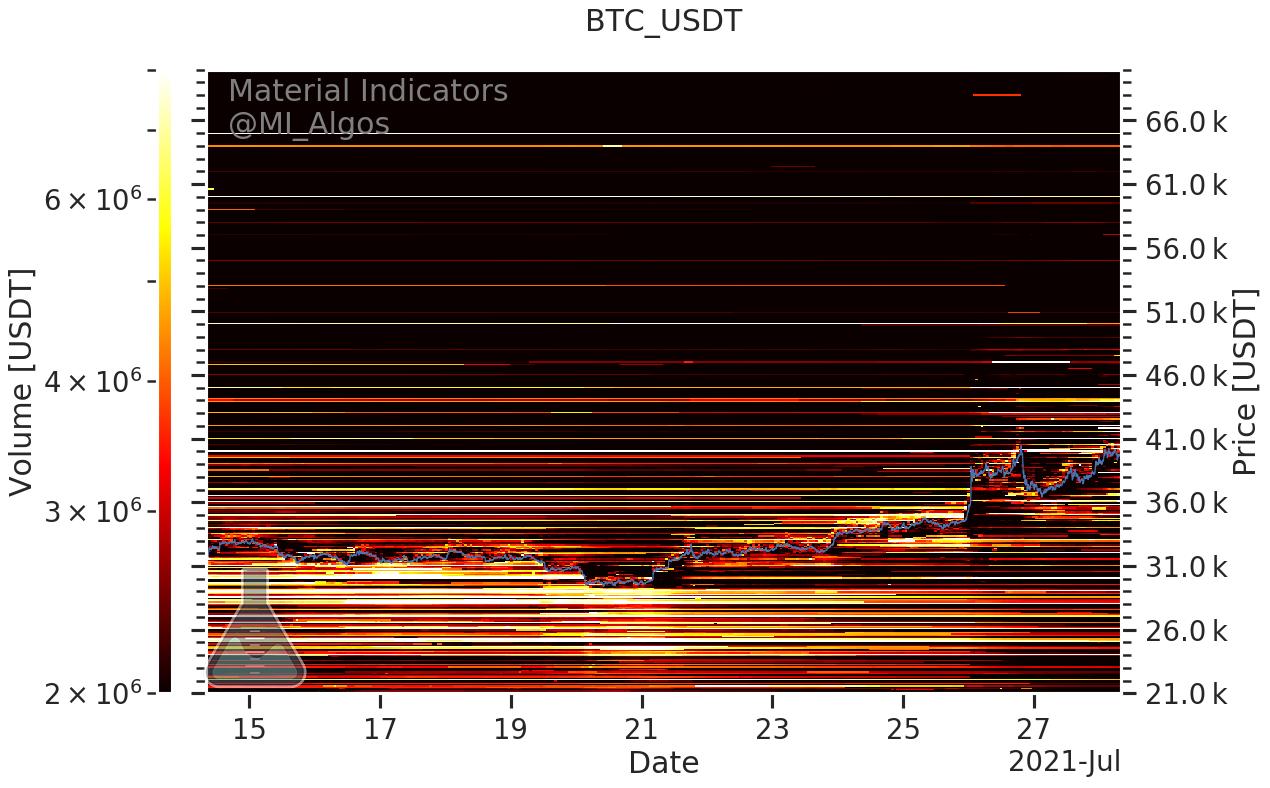 Livelli di acquisto e di vendita in BTC/USD (Binance), 28 luglio