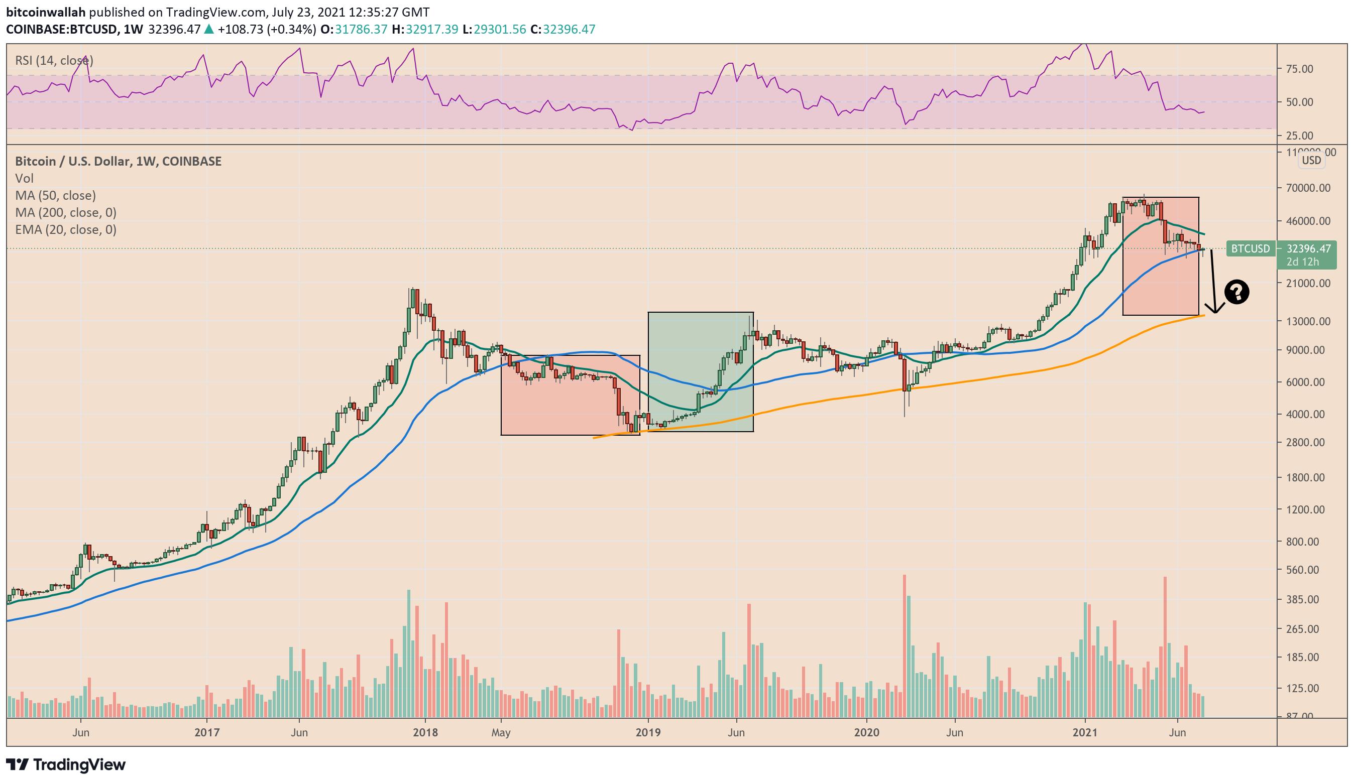 Analisi e tendenze dei prezzi di Bitcoin e Polkadot