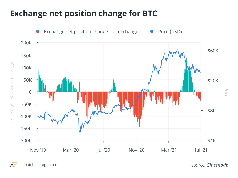 confronto del mercato bitcoin bear)