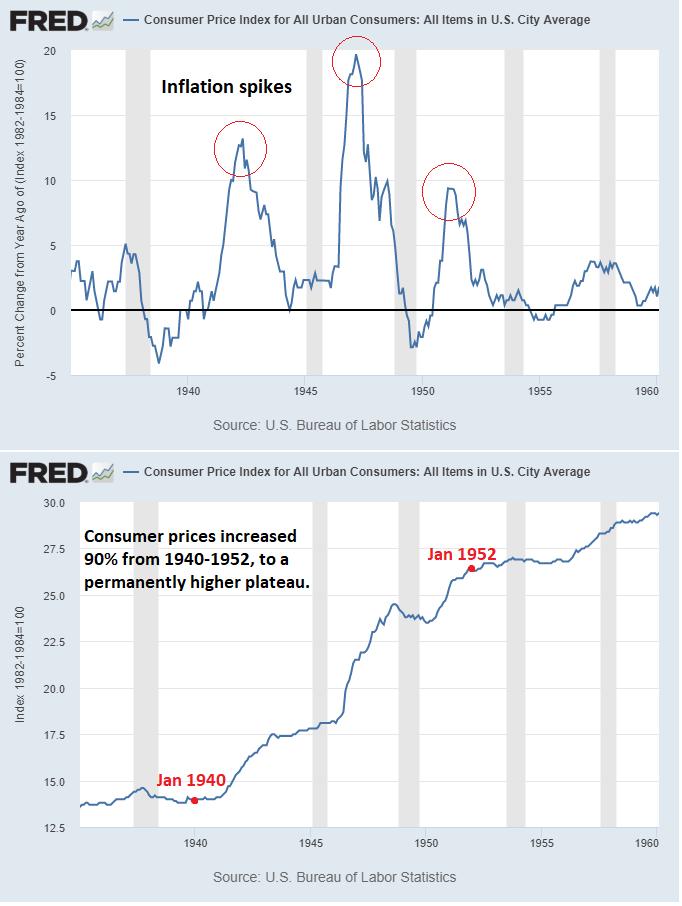 Picchi inflazionistici negli USA