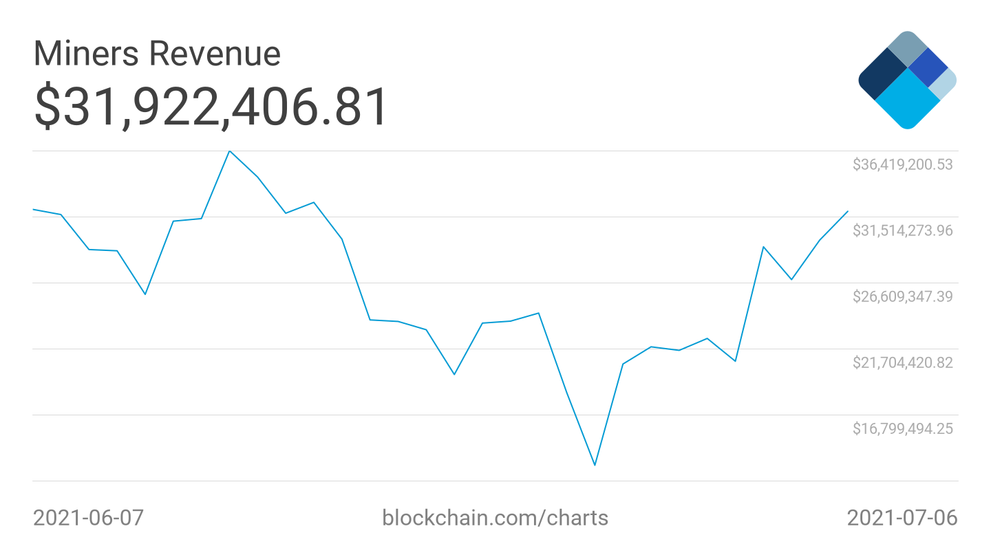 Bitcoin miner revenue jumps by 50% in 4 days since record difficulty drop