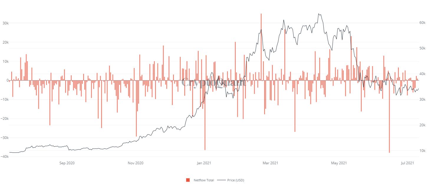 Netflow di Bitcoin. Fonte: CryptoQuant