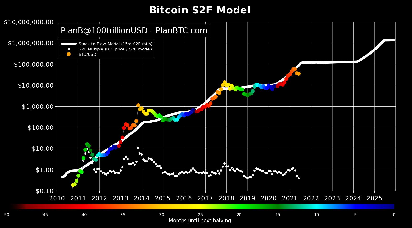Modello stock-to-flow di Bitcoin, 1 luglio