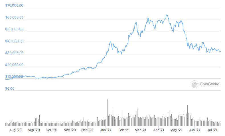 Prezzo di Bitcoin nell'ultimo anno. Fonte: CoinGecko