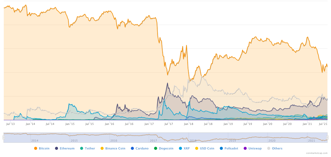 Dominance di Bitcoin, dal 2013 a oggi. Fonte: CoinMarketCap