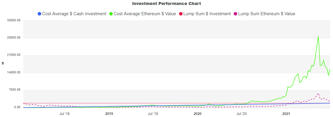 Smart investors don't just buy dips, they dollar-cost average