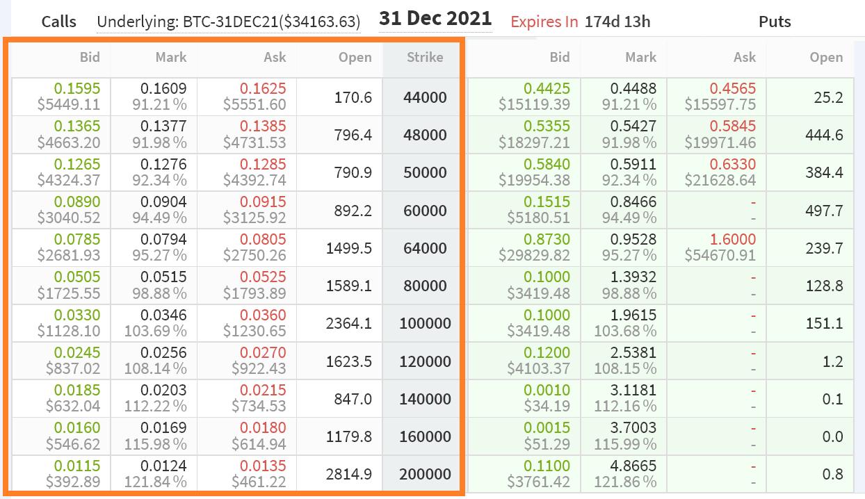 Bitcoin Rechner: BTC in Euro umrechnen