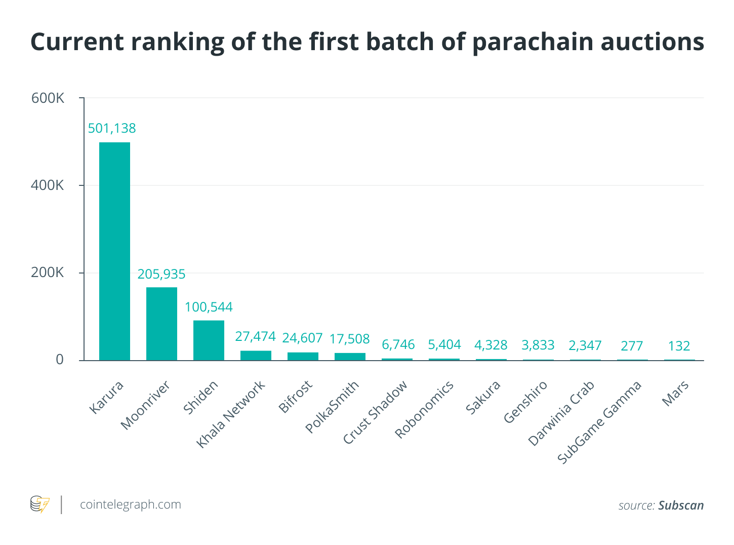 How much intrigue is behind Kusama's parachain auctions?