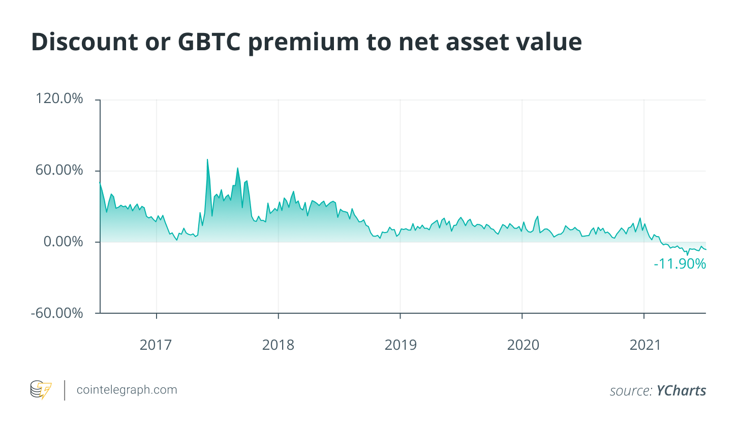 GBTC unlock edges closer as impact on Bitcoin price remains unclear