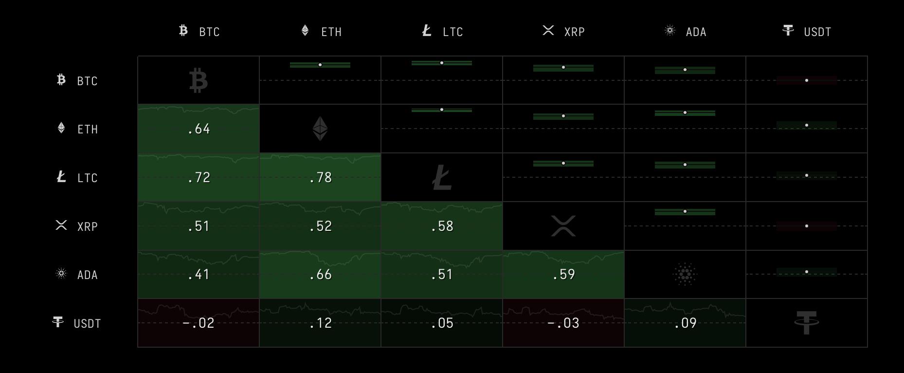 Correlazione a un anno fra Bitcoin ed Ether. Fonte: Crypto Watch