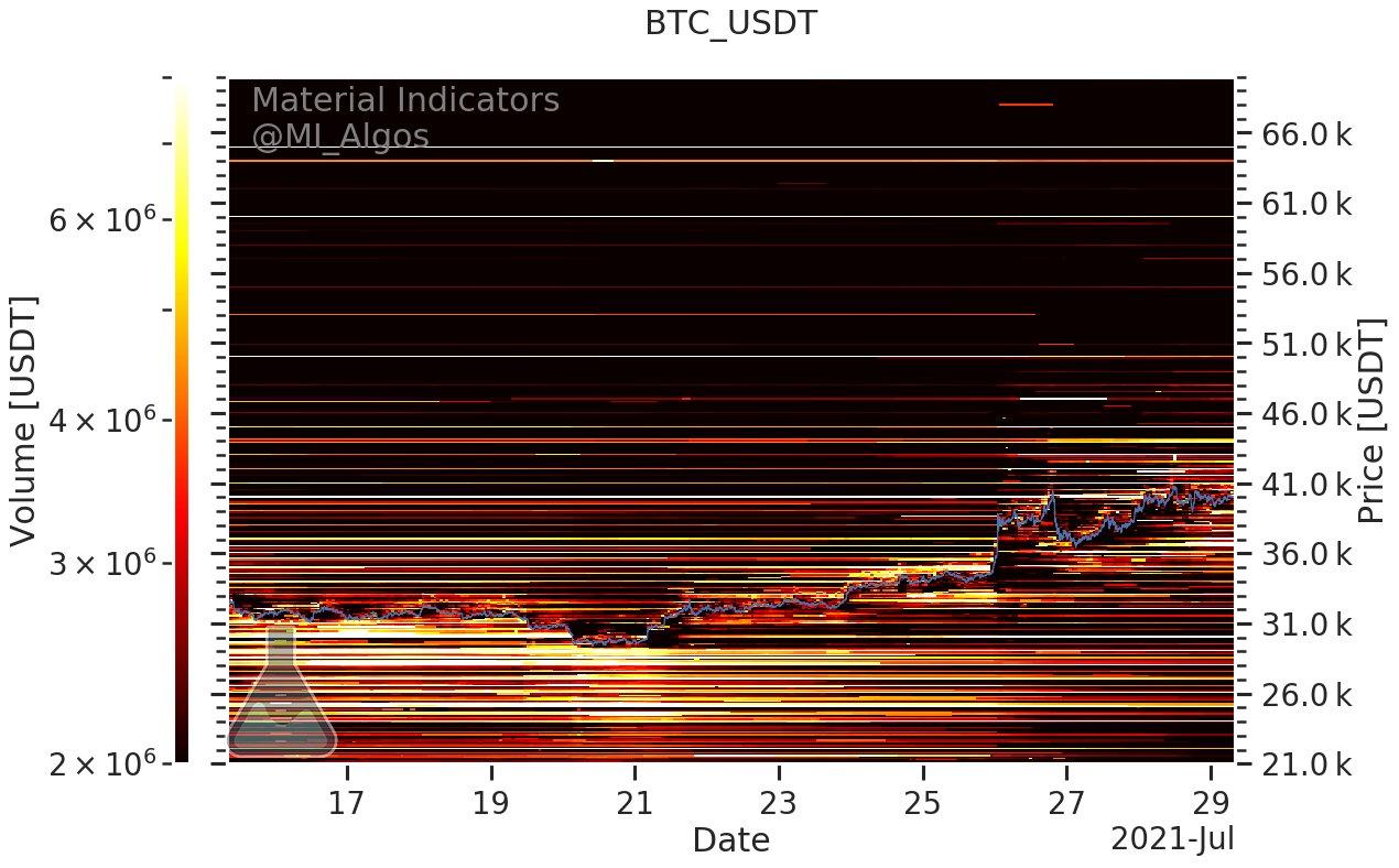 1天内创纪录的5.7万枚BTC离开交易所,比特币储备下降到5.19暴跌前的水平