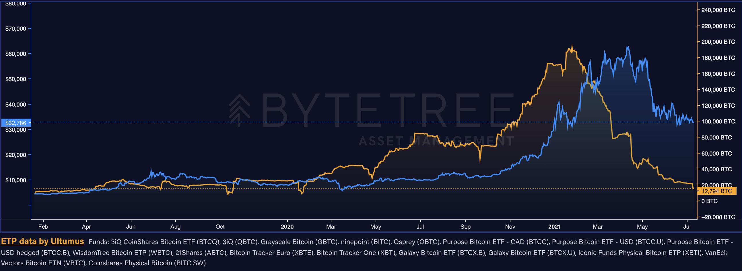 I fondi Bitcoin hanno visto le loro riserve di BTC diminuire del 93,3%. Fonte: ByteTree