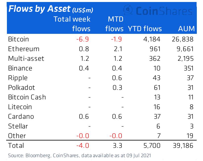 Flussi di capitale per i prodotti crypto istituzionali