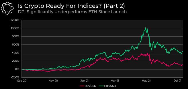 Prezzo di Ether vs. prezzo del DeFi Pulse Index