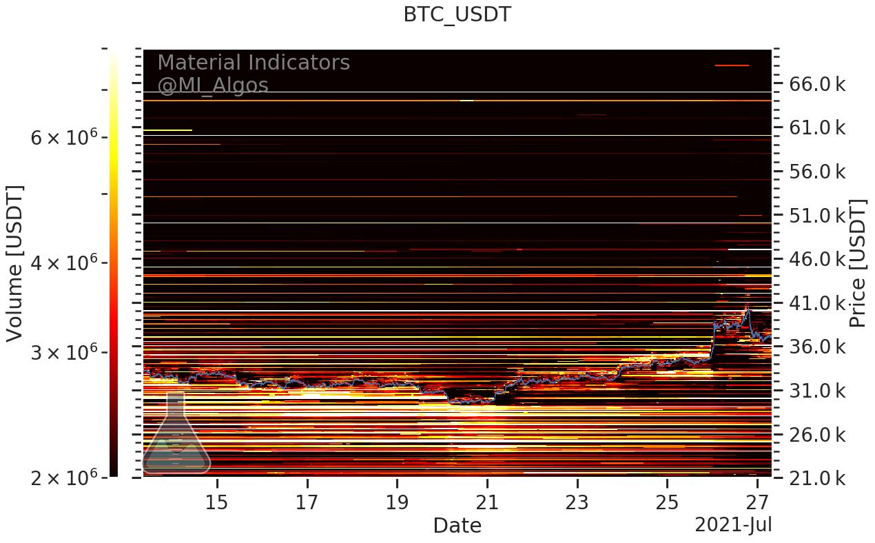Livelli di acquisto e di vendita in BTC/USD (Binance), 27 luglio