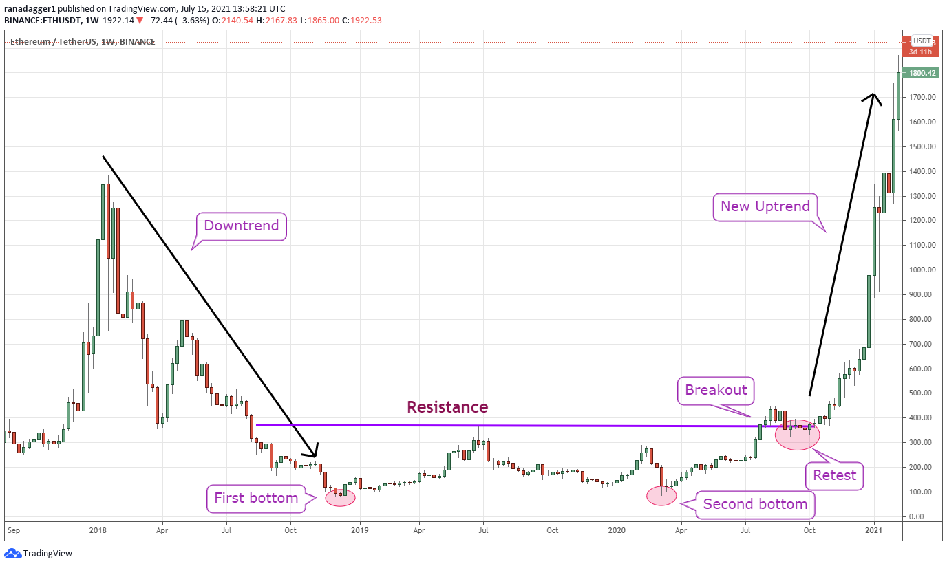 Here's 2 ways clever pro traders spot crypto and stock price reversals