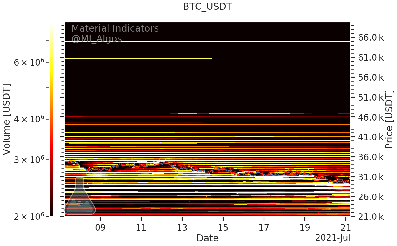 BTC/USD buy and sell levels (Binance) as of July 21. Source: Material Indicators/Twitter