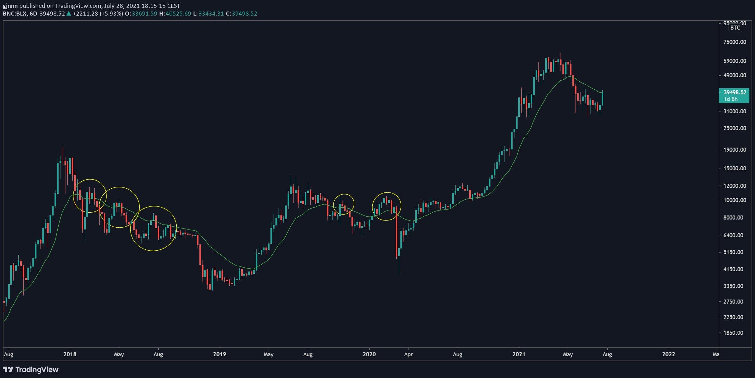 trading bitcoin sulla fedeltà)