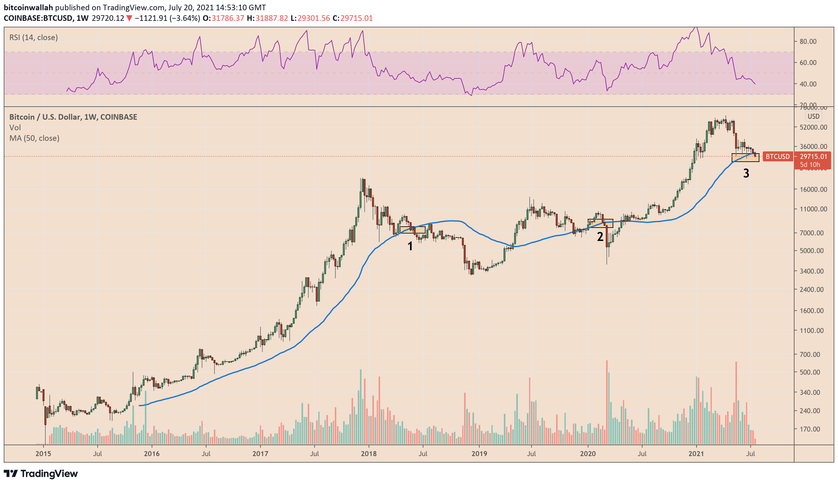 outlook prezzo bitcoin profitto btc ambrose
