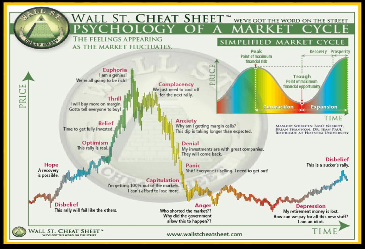 "Grafico del ""Wall St. Cheat Sheet"""