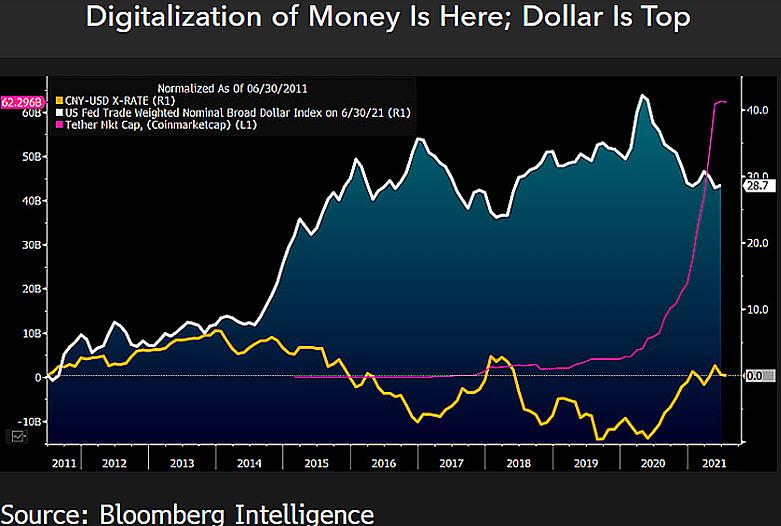 Apprezzamento di Tether rispetto al dollaro e allo yuan. Fonte: Bloomberg Intelligence