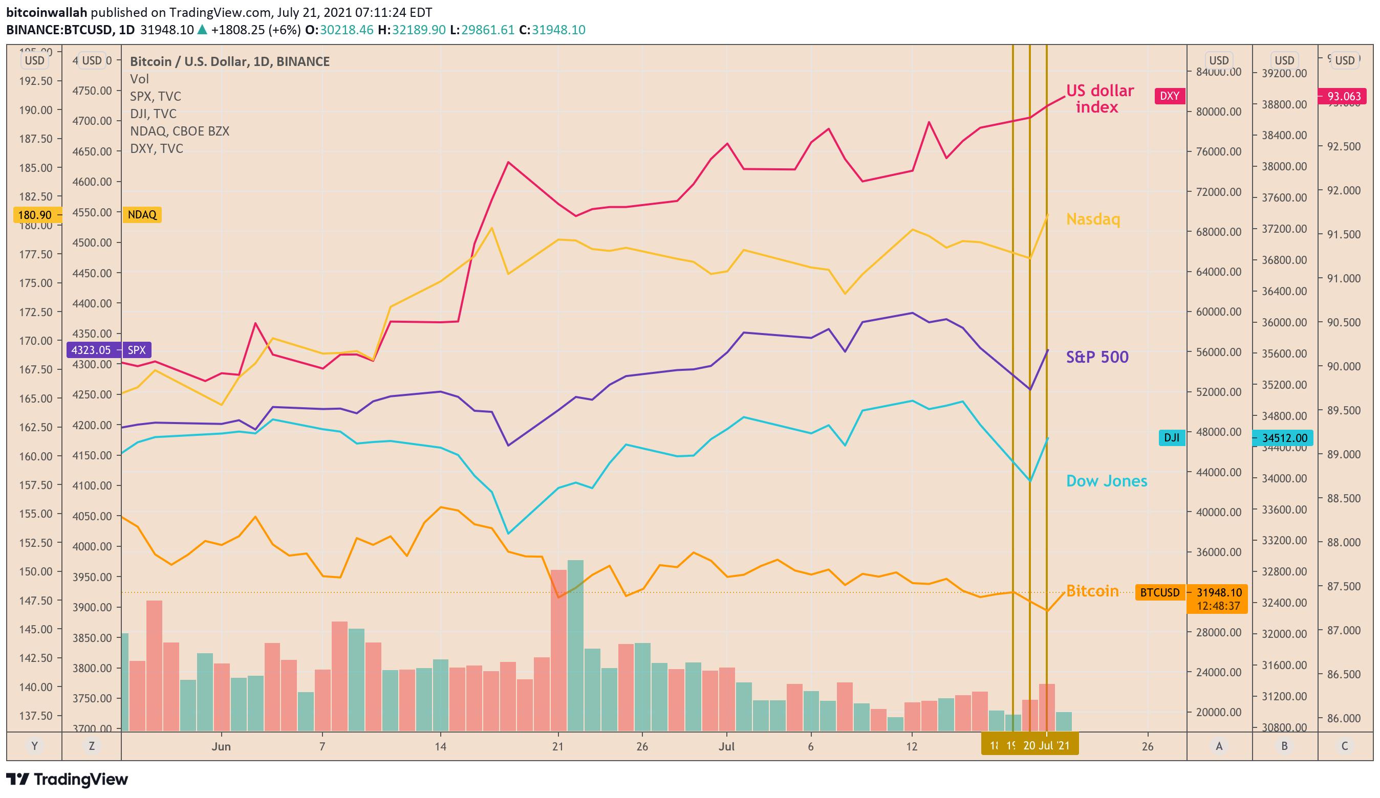 Ripresa di Bitcoin in ritardo rispetto agli indici di Wall Street nonostante il calo in parallelo di questa settimana