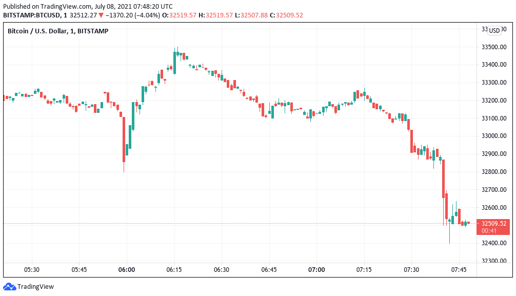 Bitcoin price dips below crucial $33K support as Bitfinex shorts jump by over 5,000 BTC